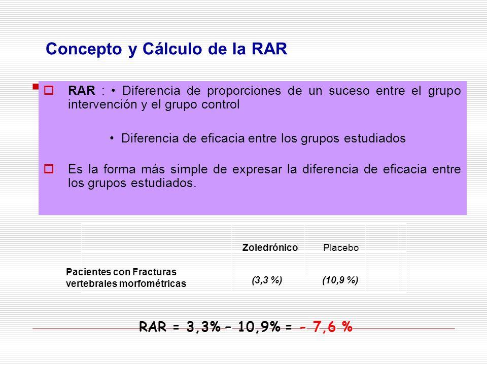 Concepto y Cálculo de la RAR RAR : Diferencia de proporciones de un suceso entre el grupo intervención y el grupo control Diferencia de eficacia entre los grupos estudiados Es la forma más simple de expresar la diferencia de eficacia entre los grupos estudiados.