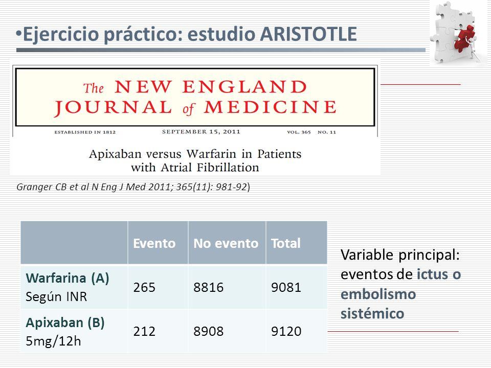 Ejercicio práctico: estudio ARISTOTLE Variable principal: eventos de ictus o embolismo sistémico Granger CB et al N Eng J Med 2011; 365(11): 981-92) EventoNo eventoTotal Warfarina (A) Según INR 26588169081 Apixaban (B) 5mg/12h 21289089120