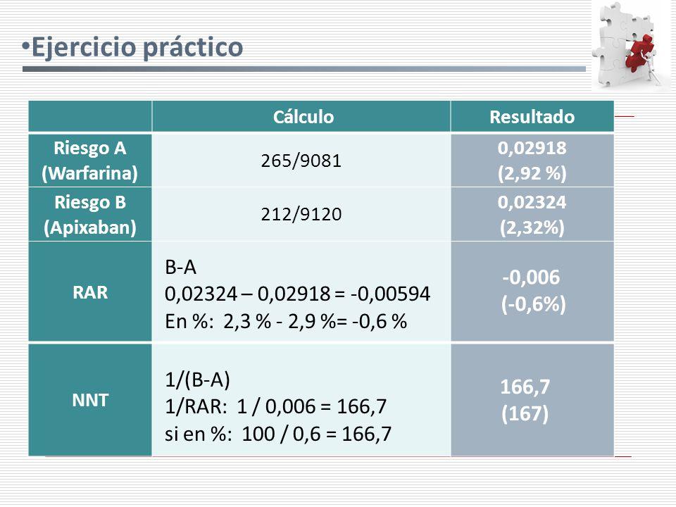 Ejercicio práctico CálculoResultado Riesgo A (Warfarina) 265/9081 0,02918 (2,92 %) Riesgo B (Apixaban) 212/9120 0,02324 (2,32%) RAR NNT B-A 0,02324 – 0,02918 = -0,00594 En %: 2,3 % - 2,9 %= -0,6 % -0,006 (-0,6%) 1/(B-A) 1/RAR: 1 / 0,006 = 166,7 si en %: 100 / 0,6 = 166,7 166,7 (167)