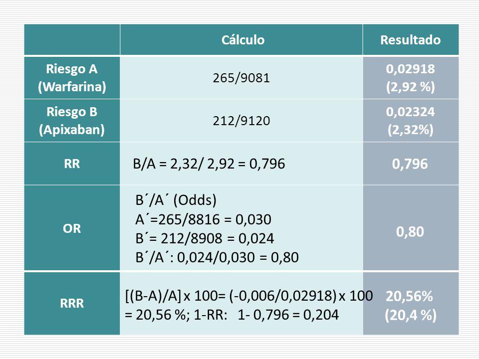 CálculoResultado Riesgo A (Warfarina) 265/9081 0,02918 (2,92 %) Riesgo B (Apixaban) 212/9120 0,02324 (2,32%) RR OR RRR B/A = 2,32/ 2,92 = 0,796 0,796 B´/A´ (Odds) A´=265/8816 = 0,030 B´= 212/8908 = 0,024 B´/A´: 0,024/0,030 = 0,80 0,80 [(B-A)/A] x 100= (-0,006/0,02918) x 100 = 20,56 %; 1-RR: 1- 0,796 = 0,204 20,56% (20,4 %)