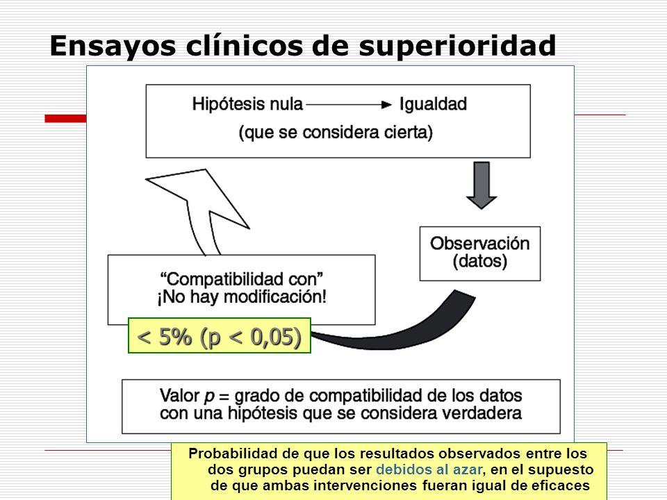 Ensayos clínicos de superioridad < 5% (p < 0,05) Probabilidad de que los resultados observados entre los dos grupos puedan ser debidos al azar, en el supuesto de que ambas intervenciones fueran igual de eficaces