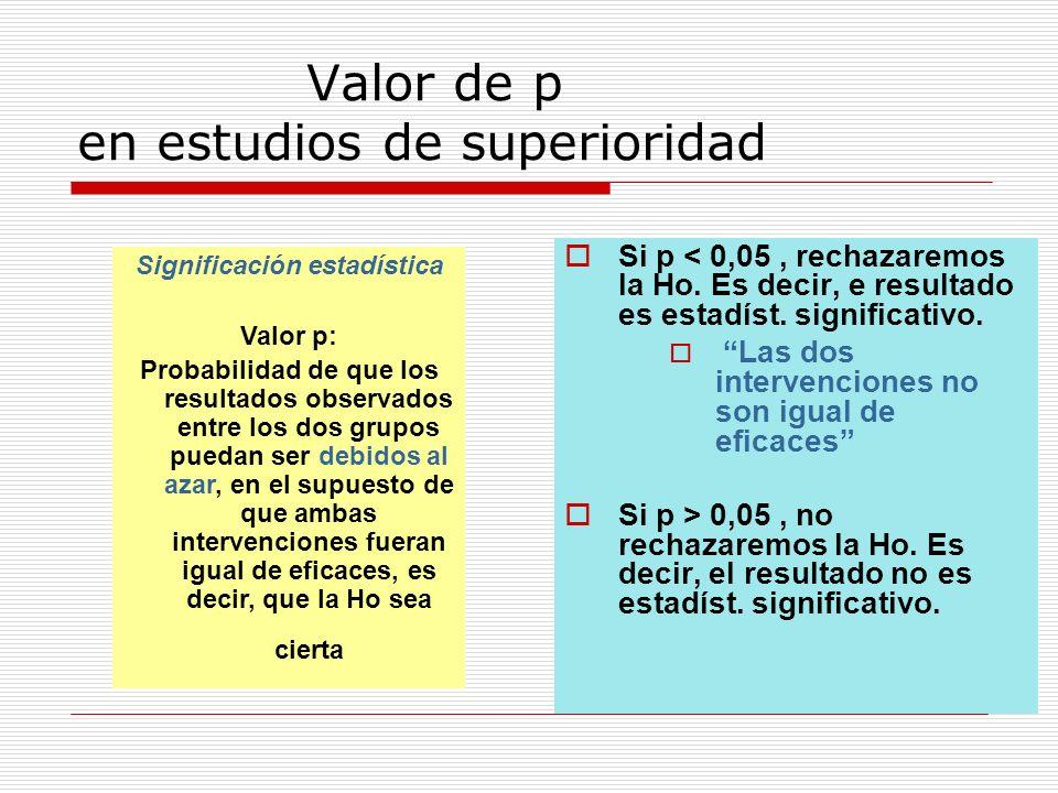 Valor de p en estudios de superioridad Si p < 0,05, rechazaremos la Ho.
