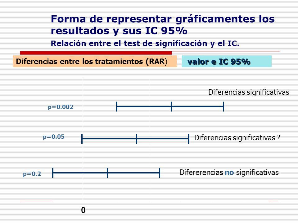 Forma de representar gráficamentes los resultados y sus IC 95% Relación entre el test de significación y el IC.