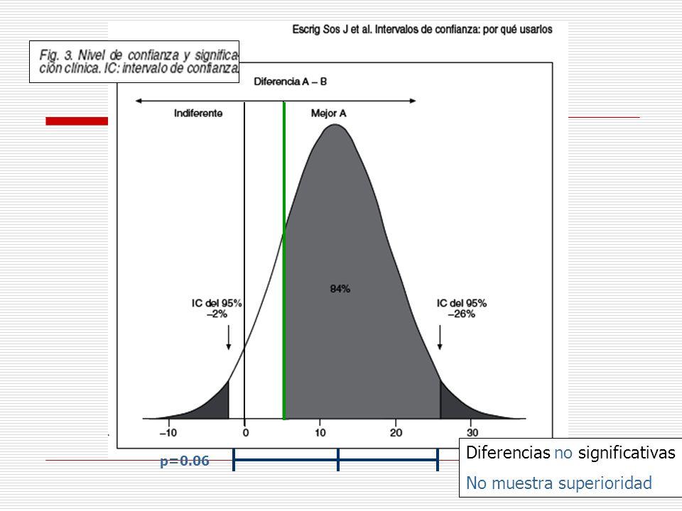 p=0.06 Diferencias no significativas No muestra superioridad