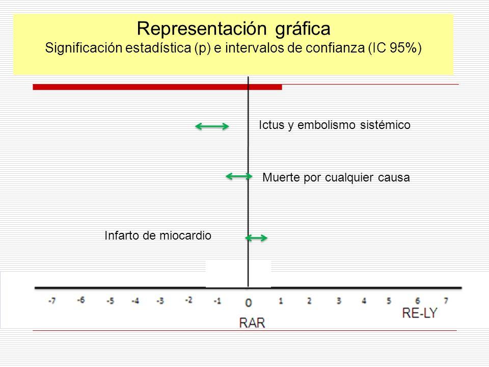Representación gráfica Significación estadística (p) e intervalos de confianza (IC 95%) Ictus y embolismo sistémico Muerte por cualquier causa Infarto de miocardio