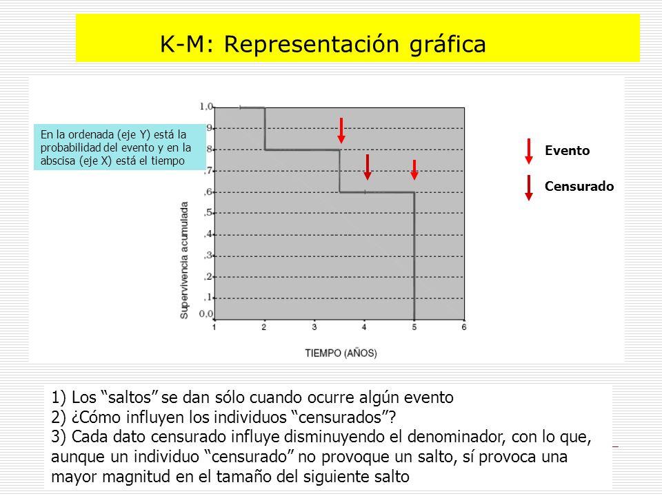 K-M: Representación gráfica 1) Los saltos se dan sólo cuando ocurre algún evento 2) ¿Cómo influyen los individuos censurados.