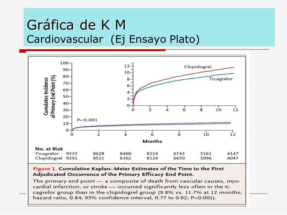 Gráfica de K M Gráfica de K M Cardiovascular (Ej Ensayo Plato)