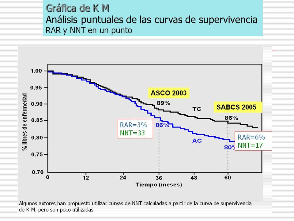 Gráfica de K M Análisis puntuales de las curvas de supervivencia RAR y NNT en un punto