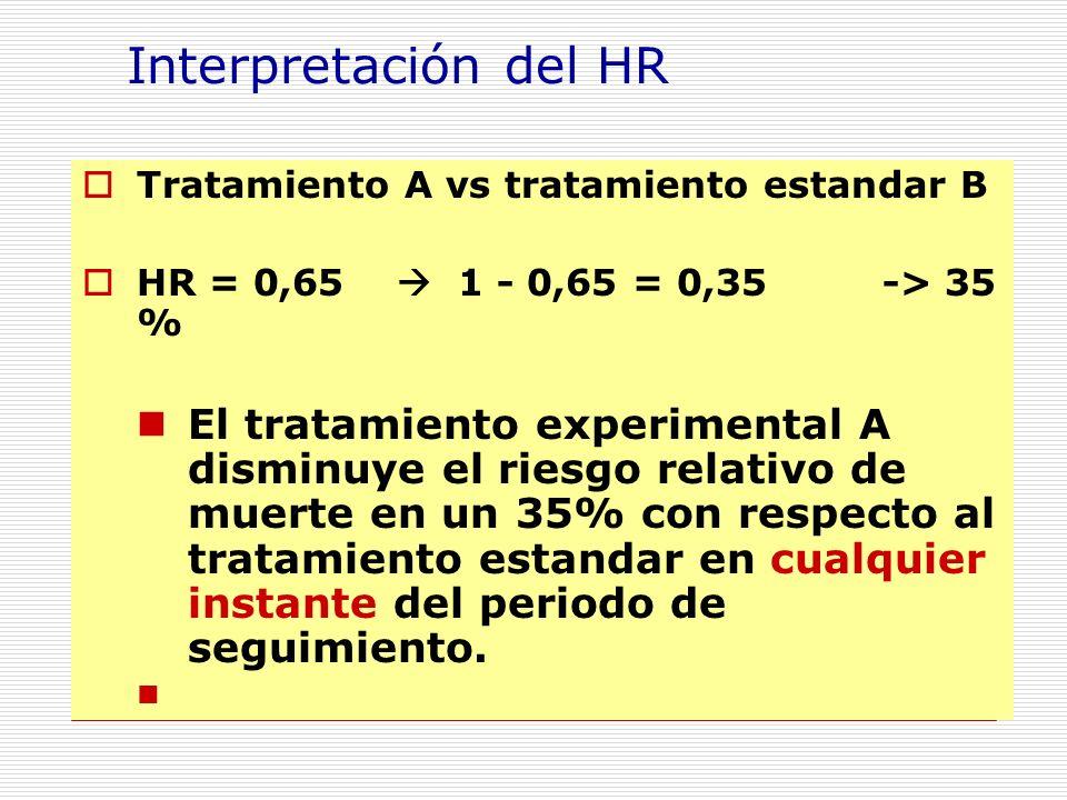 Interpretación del HR Tratamiento A vs tratamiento estandar B HR = 0,65 1 - 0,65 = 0,35 -> 35 % El tratamiento experimental A disminuye el riesgo relativo de muerte en un 35% con respecto al tratamiento estandar en cualquier instante del periodo de seguimiento.
