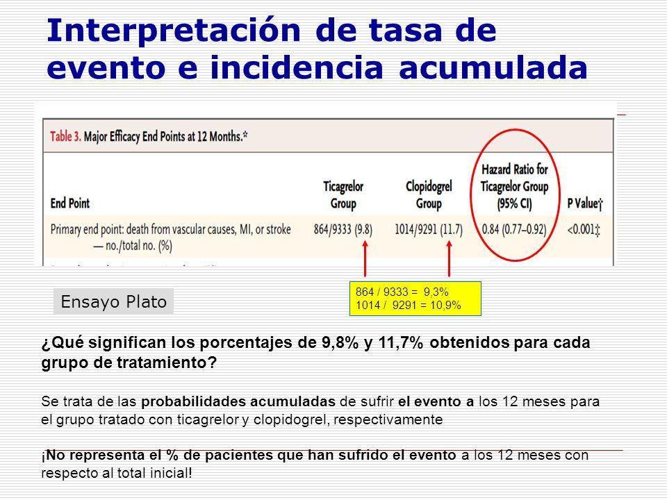 ¿Qué significan los porcentajes de 9,8% y 11,7% obtenidos para cada grupo de tratamiento.