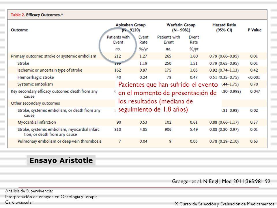 X Curso de Selección y Evaluación de Medicamentos Análisis de Supervivencia: Interpretación de ensayos en Oncología y Terapia Cardiovascular Pacientes que han sufrido el evento en el momento de presentación de los resultados (mediana de seguimiento de 1,8 años) Granger et al.