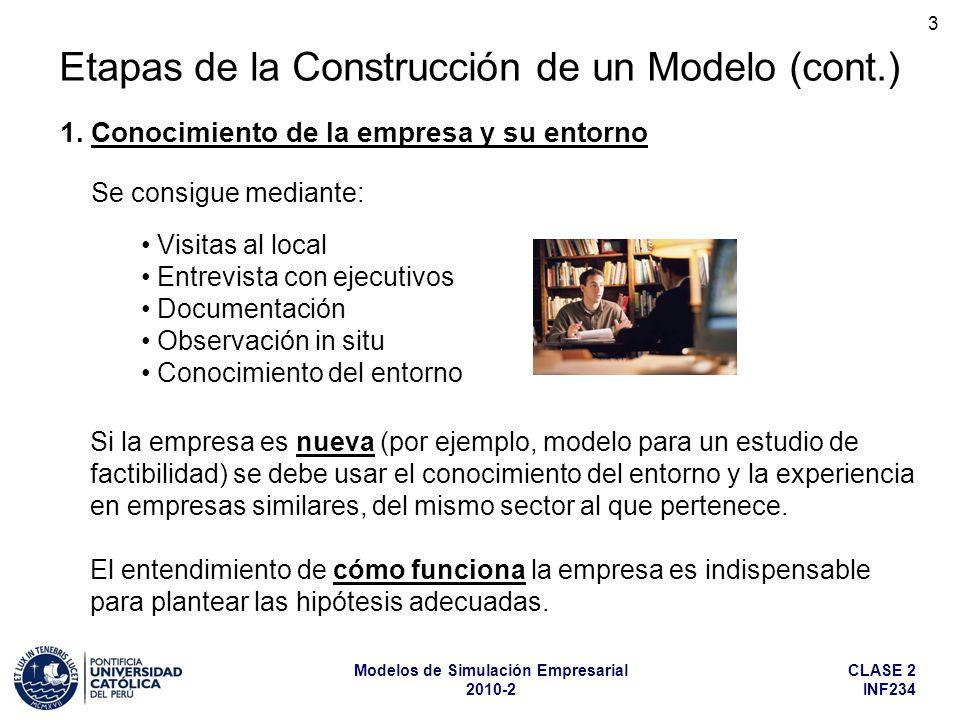 CLASE 2 INF234 Modelos de Simulación Empresarial 2010-2 3 Etapas de la Construcción de un Modelo (cont.) 1. Conocimiento de la empresa y su entorno Vi