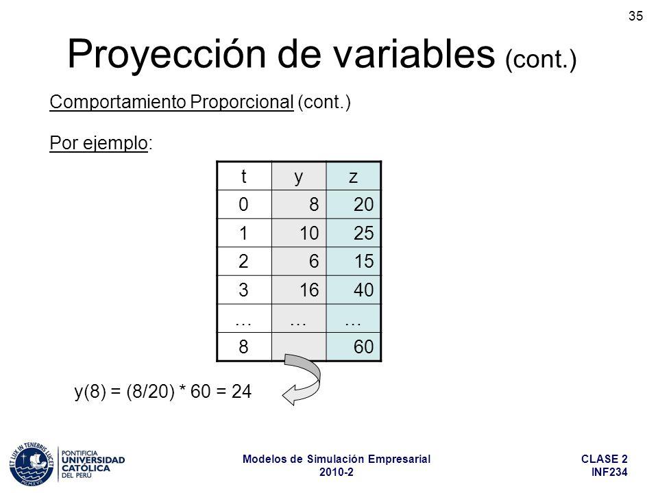 CLASE 2 INF234 Modelos de Simulación Empresarial 2010-2 35 Por ejemplo: tyz 0820 11025 2615 31640 ……… 860 y(8) = (8/20) * 60 = 24 Proyección de variab