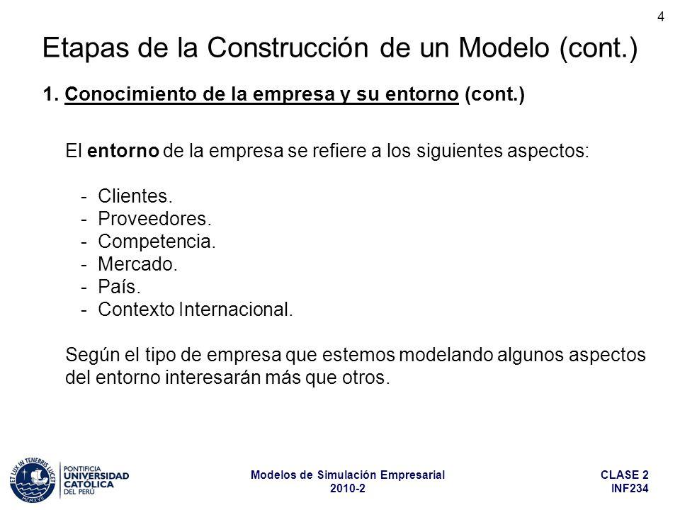 CLASE 2 INF234 Modelos de Simulación Empresarial 2010-2 4 Etapas de la Construcción de un Modelo (cont.) El entorno de la empresa se refiere a los sig