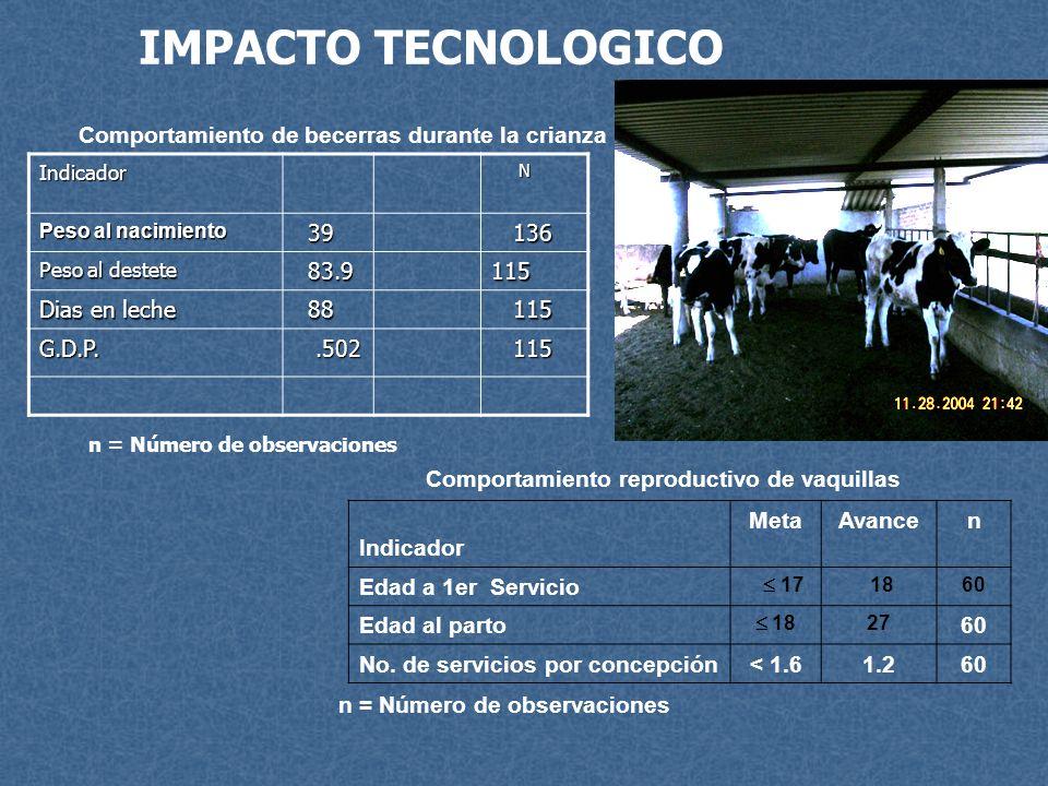IMPACTO TECNOLOGICO Comportamiento de becerras durante la crianza n = Número de observaciones Comportamiento reproductivo de vaquillas Indicador MetaA