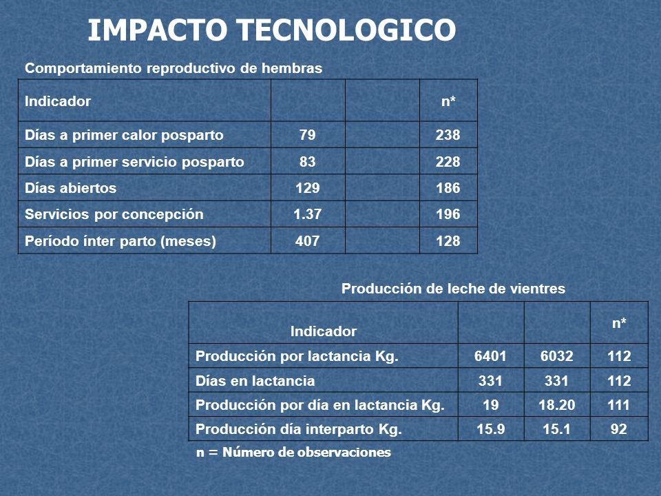n = Número de observaciones Comportamiento reproductivo de hembras Indicadorn* Días a primer calor posparto79238 Días a primer servicio posparto83228