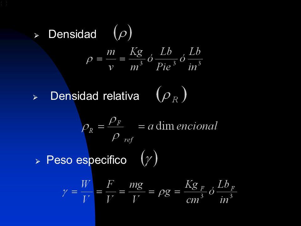 Presión Temperatura Carga de fluido: Es la presión expresada en unidades de longitud.