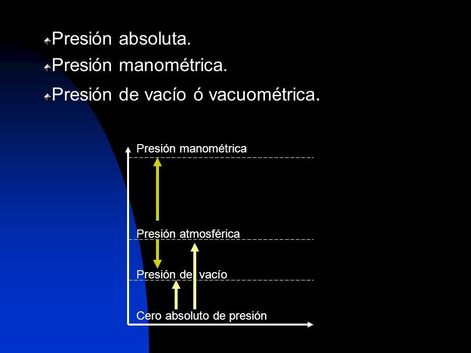 Presión absoluta. Presión manométrica. Presión de vacío ó vacuométrica. Presión manométrica Presión atmosférica Presión de vacío Cero absoluto de pres