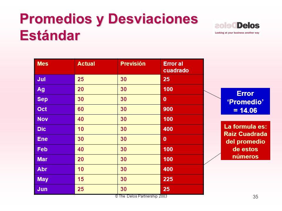 35 © The Delos Partnership 2003 Promedios y Desviaciones Estándar MesActualPrevisiónError al cuadrado Jul253025 Ag2030100 Sep30 0 Oct6030900 Nov403010