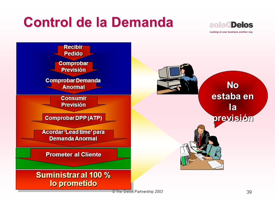 39 © The Delos Partnership 2003 Control de la Demanda ComprobarPrevisión Comprobar Demanda Anormal RecibirPedido Suministrar al 100 % lo prometido Sum