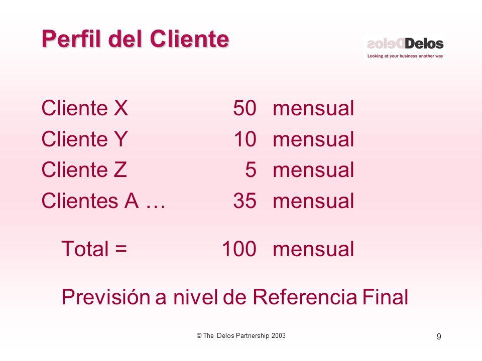 9 © The Delos Partnership 2003 Perfil del Cliente Cliente X 50mensual Cliente Y 10 mensual Cliente Z 5 mensual Clientes A … 35 mensual Total =100 mens