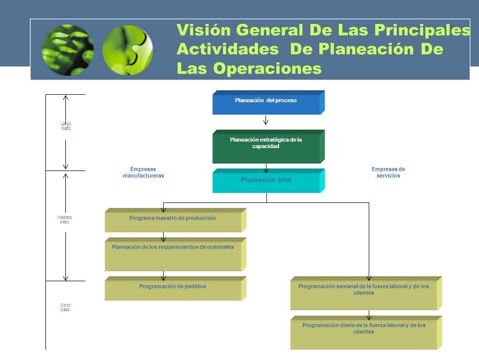 Visión General De Las Principales Actividades De Planeación De Las Operaciones Planeación del proceso Planeación estratégica de la capacidad Planeació