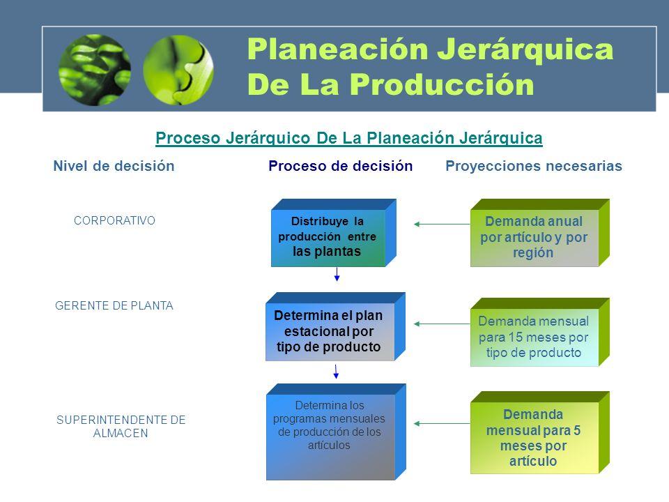 Planeación Jerárquica De La Producción Distribuye la producción entre las plantas Determina el plan estacional por tipo de producto Determina los prog