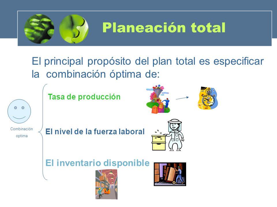 Planeación total El principal propósito del plan total es especificar la combinación óptima de: Tasa de producción El nivel de la fuerza laboral El in