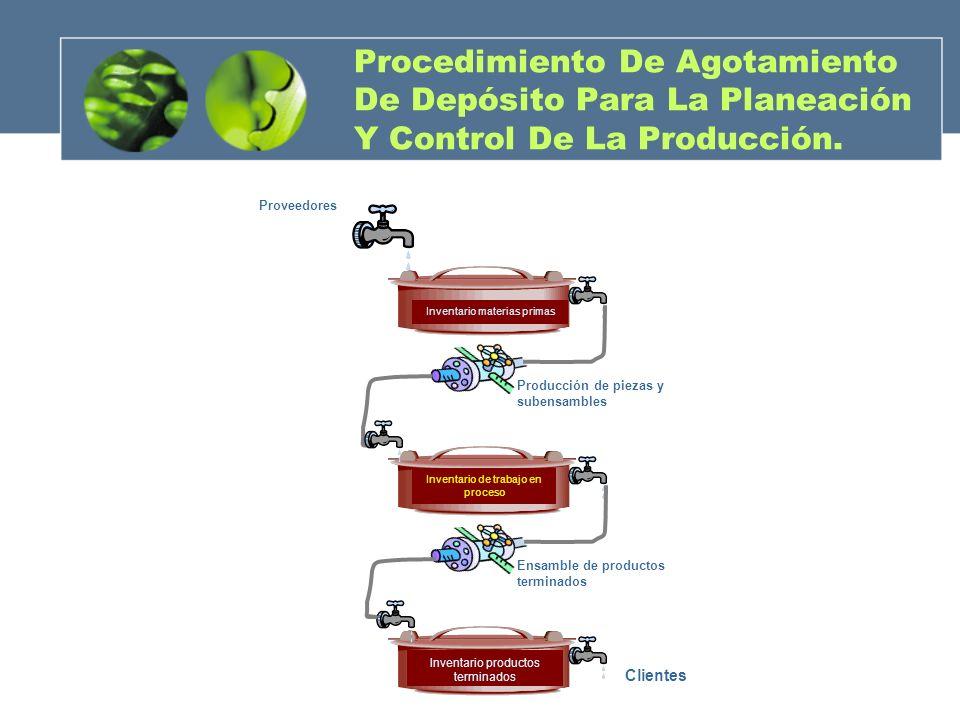 Procedimiento De Agotamiento De Depósito Para La Planeación Y Control De La Producción. Proveedores Producción de piezas y subensambles Ensamble de pr