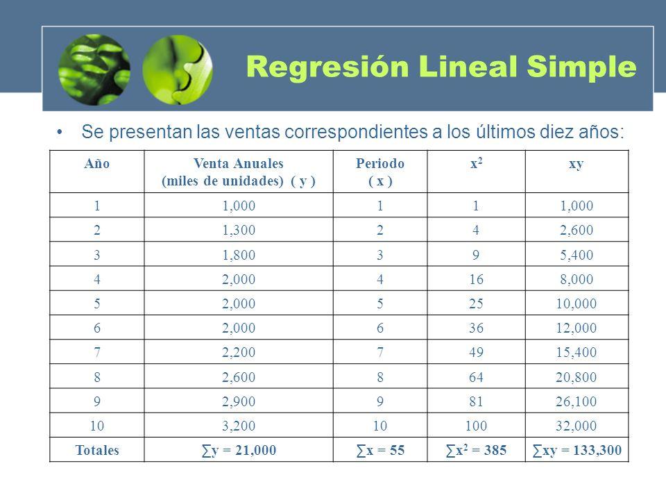 Regresión Lineal Simple Se presentan las ventas correspondientes a los últimos diez años: AñoVenta Anuales (miles de unidades) ( y ) Periodo ( x ) x2x