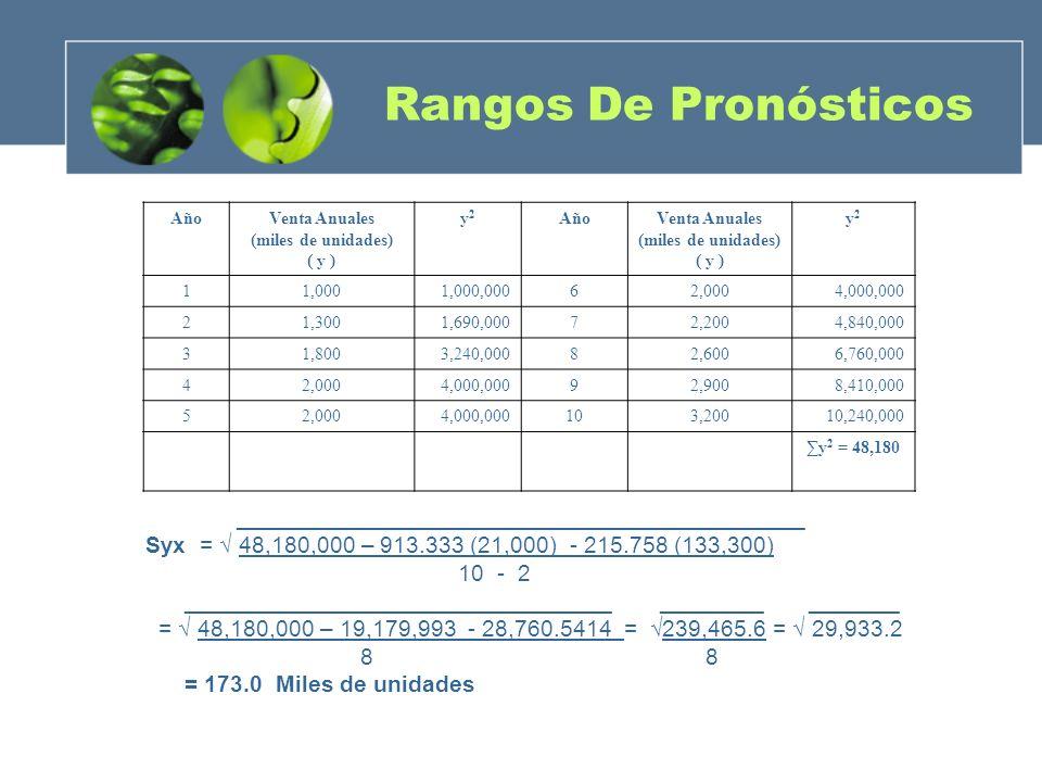 Rangos De Pronósticos AñoVenta Anuales (miles de unidades) ( y ) y2y2 AñoVenta Anuales (miles de unidades) ( y ) y2y2 11,0001,000,00062,0004,000,000 2
