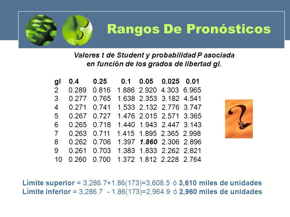 Rangos De Pronósticos Límite superior = 3,286.7+1.86(173)=3,608.5 ó 3,610 miles de unidades Límite inferior = 3,286.7 - 1.86(173)=2,964.9 ó 2,960 mile