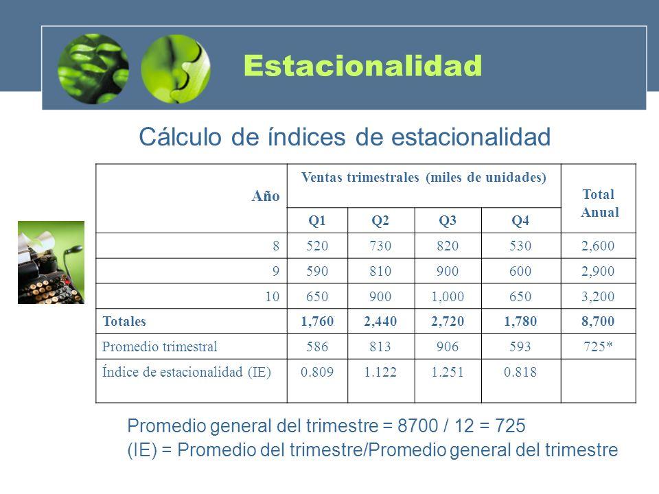 Estacionalidad Promedio general del trimestre = 8700 / 12 = 725 (IE) = Promedio del trimestre/Promedio general del trimestre Año Ventas trimestrales (