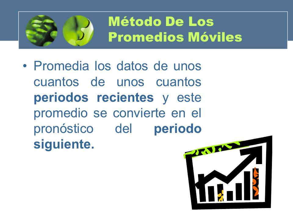 Método De Los Promedios Móviles Promedia los datos de unos cuantos de unos cuantos periodos recientes y este promedio se convierte en el pronóstico de