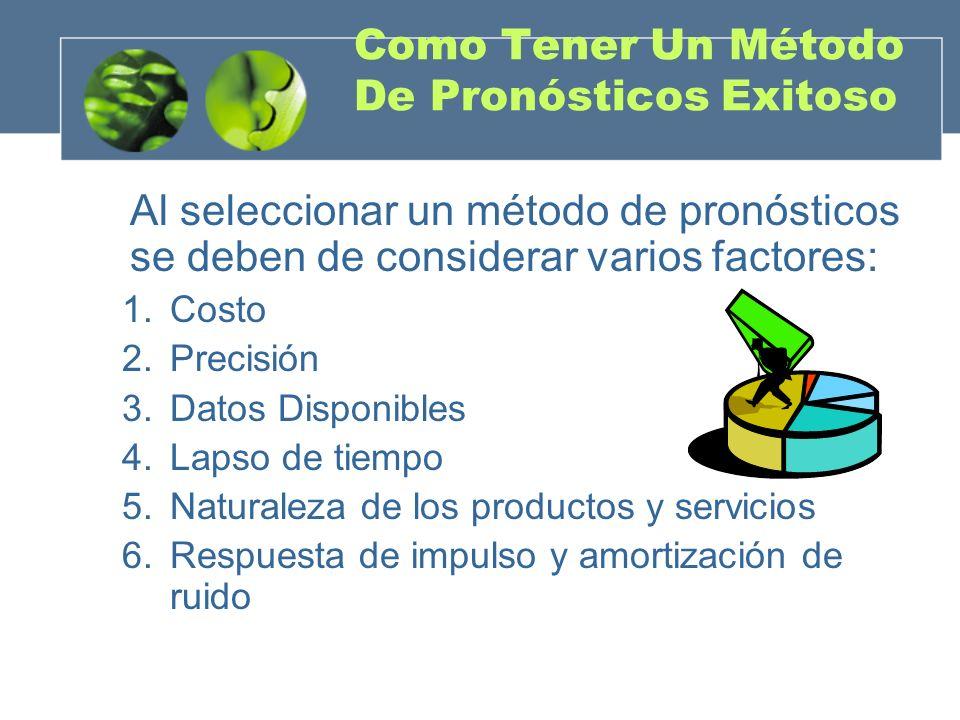 Como Tener Un Método De Pronósticos Exitoso Al seleccionar un método de pronósticos se deben de considerar varios factores: 1.Costo 2.Precisión 3.Dato