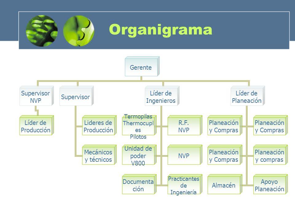 Organigrama Gerente Supervisor NVP Líder de Producción Supervisor Lideres de Producción Mecánicos y técnicos Líder de Ingenieros Termopilas Thermocupl