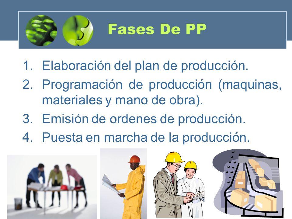 Fases De PP 1.Elaboración del plan de producción. 2.Programación de producción (maquinas, materiales y mano de obra). 3.Emisión de ordenes de producci