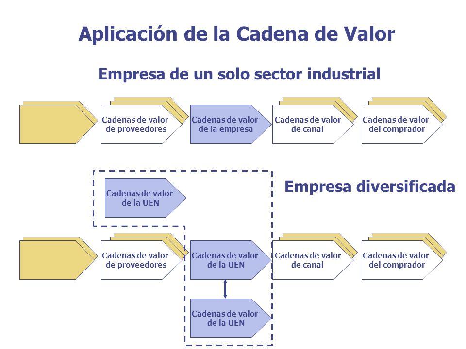 Aplicación de la Cadena de Valor Cadenas de valor de proveedores Cadenas de valor de la empresa Cadenas de valor de canal Cadenas de valor del comprad
