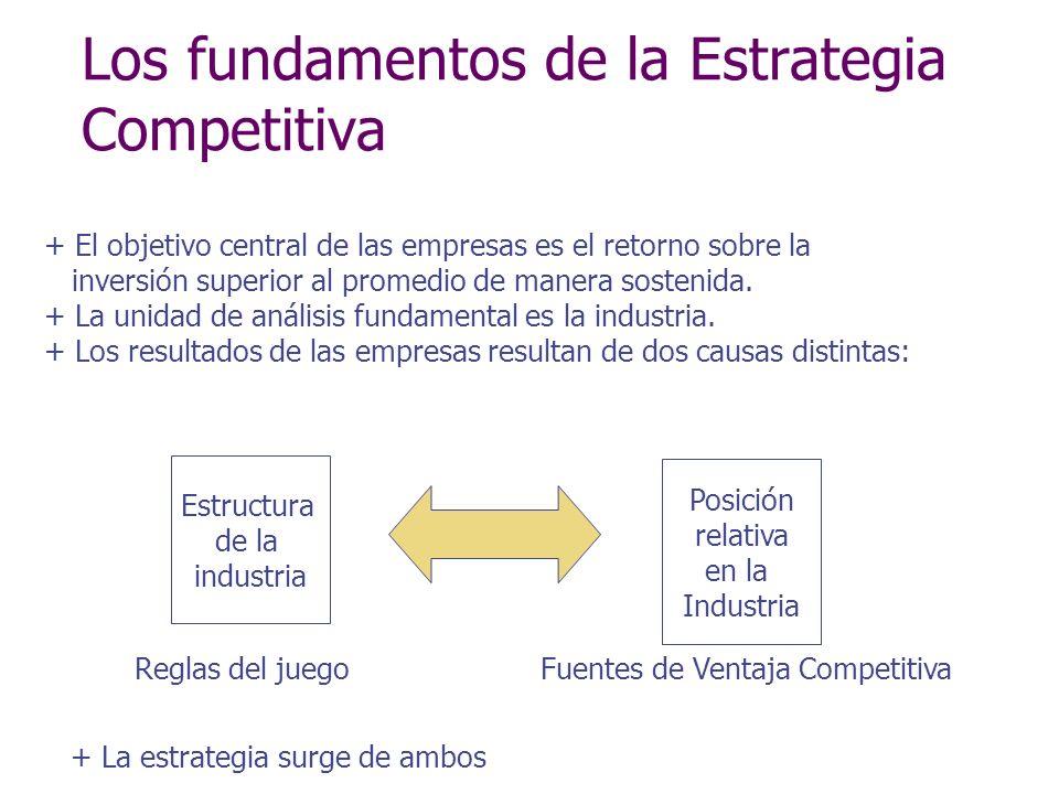 Los fundamentos de la Estrategia Competitiva + El objetivo central de las empresas es el retorno sobre la inversión superior al promedio de manera sos