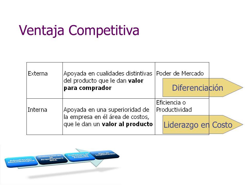 Ventaja Competitiva Diferenciación Liderazgo en Costo