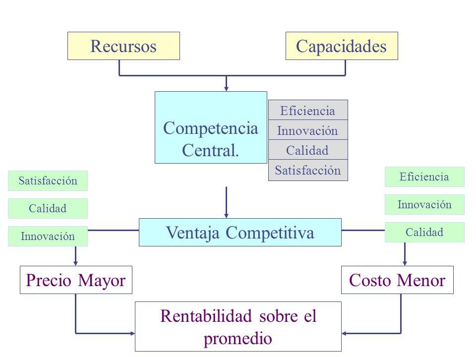 RecursosCapacidades Competencia Central. Eficiencia Innovación Calidad Satisfacción Ventaja Competitiva Precio MayorCosto Menor Rentabilidad sobre el