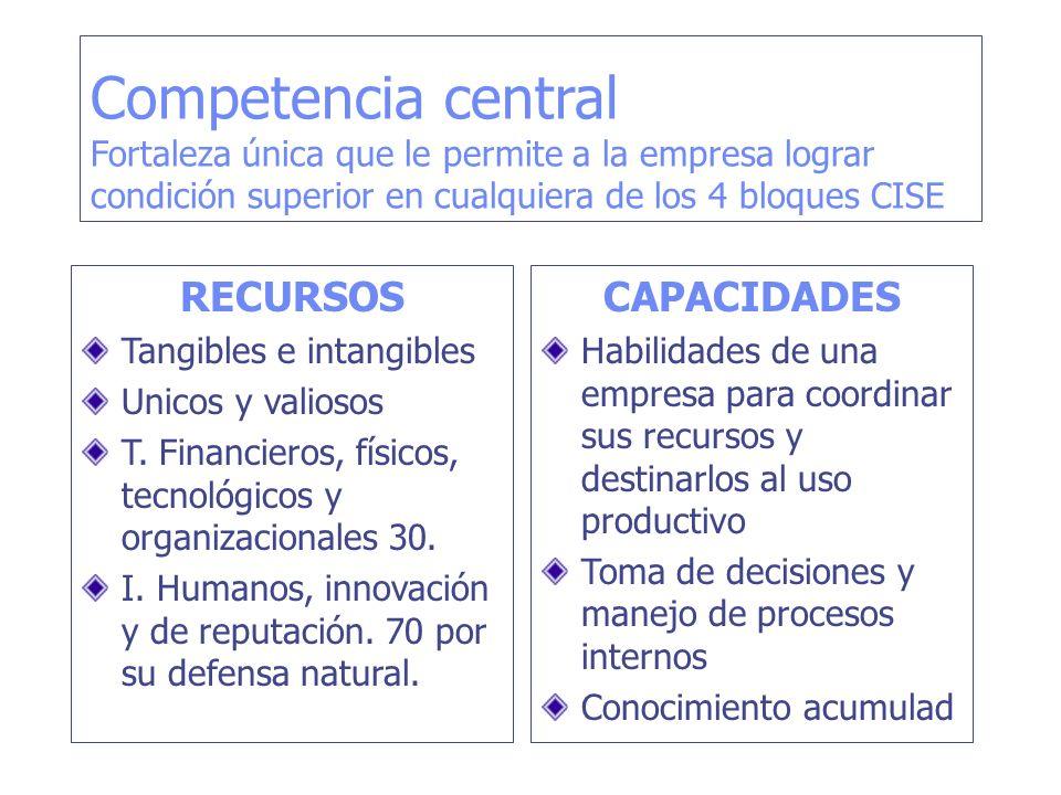 Competencia central Fortaleza única que le permite a la empresa lograr condición superior en cualquiera de los 4 bloques CISE RECURSOS Tangibles e int
