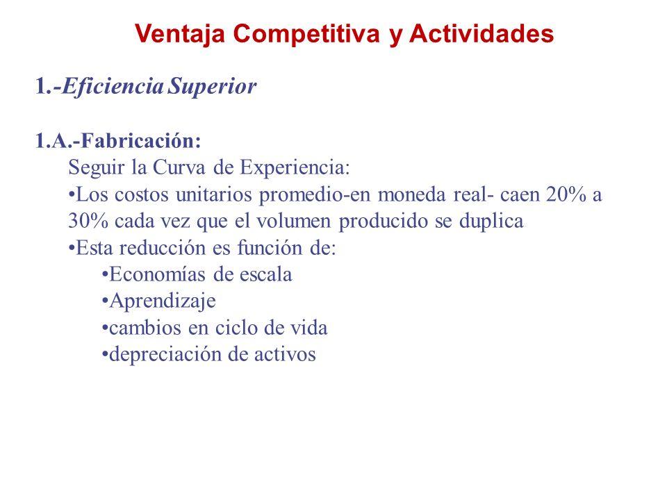 Ventaja Competitiva y Actividades 1.-Eficiencia Superior 1.A.-Fabricación: Seguir la Curva de Experiencia: Los costos unitarios promedio-en moneda rea