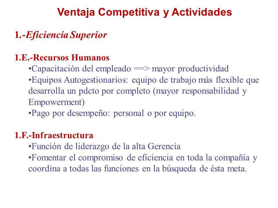 Ventaja Competitiva y Actividades 1.-Eficiencia Superior 1.E.-Recursos Humanos Capacitación del empleado ==> mayor productividad Equipos Autogestionar