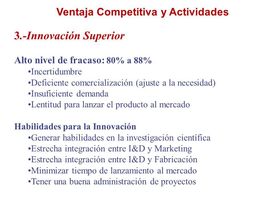 Ventaja Competitiva y Actividades 3.-Innovación Superior Alto nivel de fracaso: 80% a 88% Incertidumbre Deficiente comercialización (ajuste a la neces