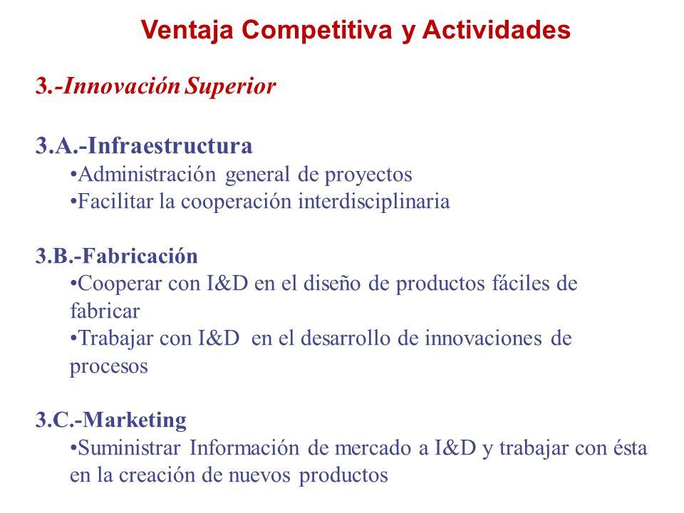Ventaja Competitiva y Actividades 3.-Innovación Superior 3.A.-Infraestructura Administración general de proyectos Facilitar la cooperación interdiscip