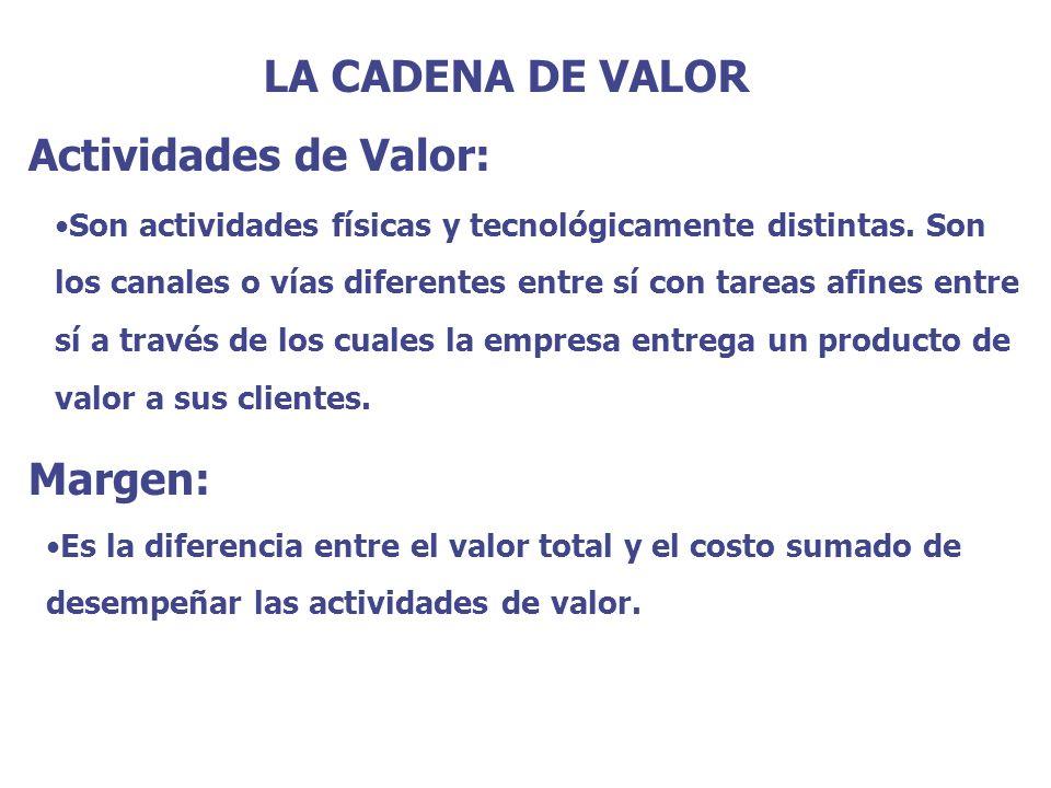 LA CADENA DE VALOR Actividades de Valor: Pueden dividirse en 2 tipos Actividades Primarias Actividades de apoyo Actividades Primarias Son referidas en la creación física del producto, venta y transferencia y asistencia posventa al comprador Actividades de Apoyo: Sustentan a las actividades primarias y entre sí