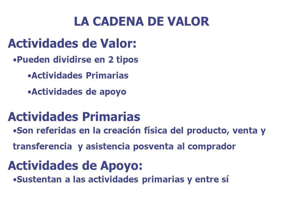 LA CADENA DE VALOR Actividades de Valor: Pueden dividirse en 2 tipos Actividades Primarias Actividades de apoyo Actividades Primarias Son referidas en