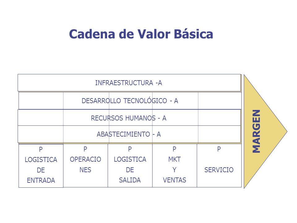 ACTIVIDADES DE APOYO INFRAESTRUCTURA -A ACTIVIDADES PRIMARIAS Cadena de Valor Básica DESARROLLO TECNOLÓGICO - A RECURSOS HUMANOS - A ABASTECIMIENTO -