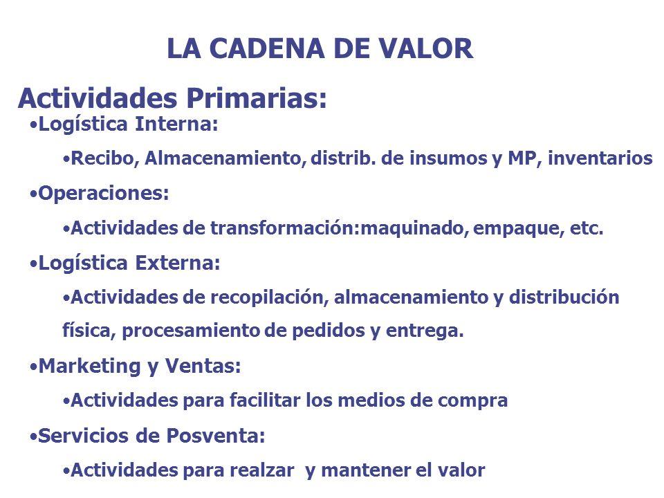 LA CADENA DE VALOR Actividades Primarias: Logística Interna: Recibo, Almacenamiento, distrib. de insumos y MP, inventarios Operaciones: Actividades de